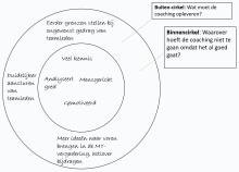 De cirkeltechniek in intakegesprekken