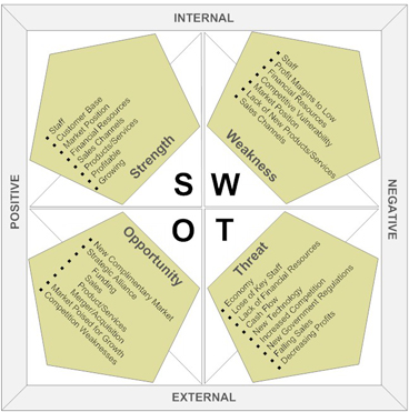 Why You Should Do a SWOT Analysis for Project Management - project analysis