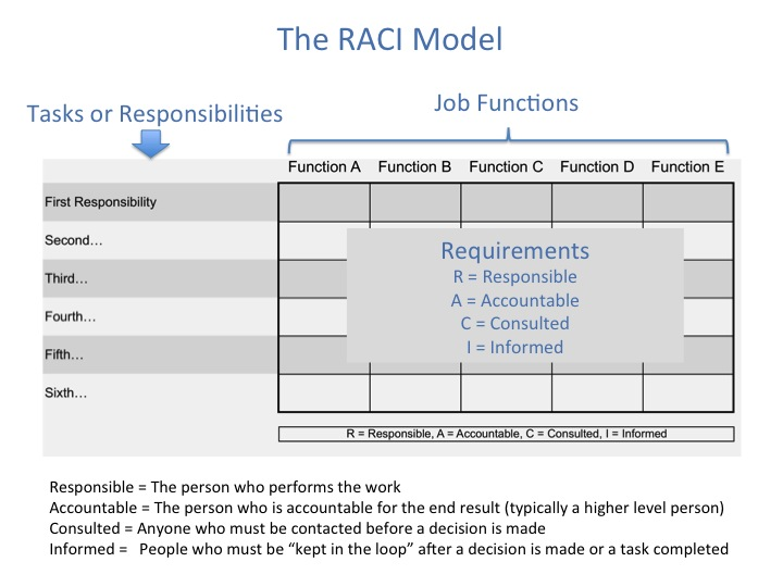 RACI Charts Guide for RACI Training and Templates