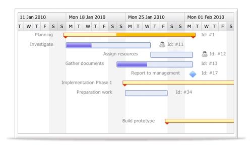 Top 5 Dynamic Gantt Chart Components for Software Developers - gantt chart