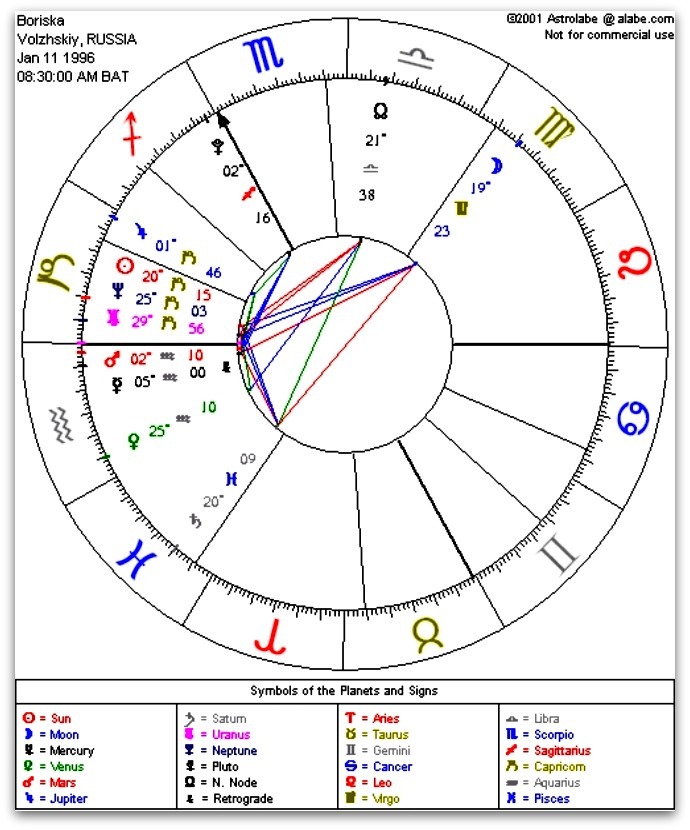 Project Camelot Boriskau0027s astrological chart - birth chart template