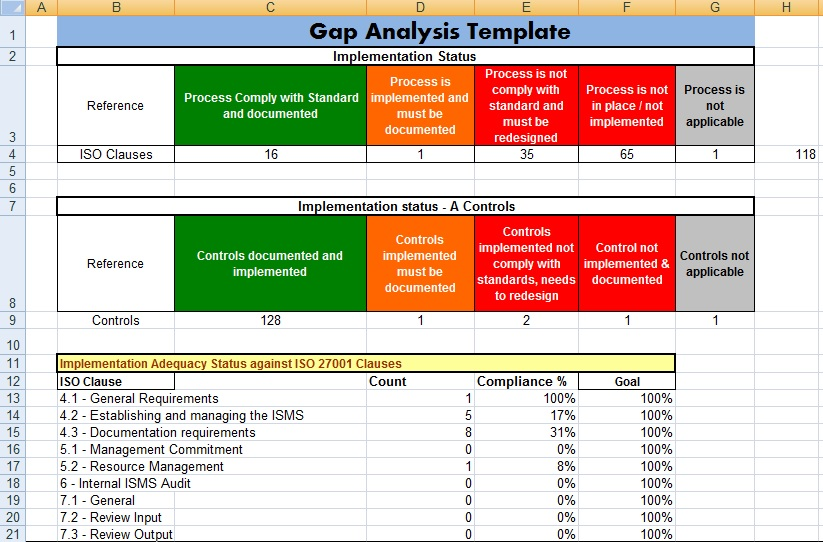 Project Management Gap Analysis Template Excel - Project Management