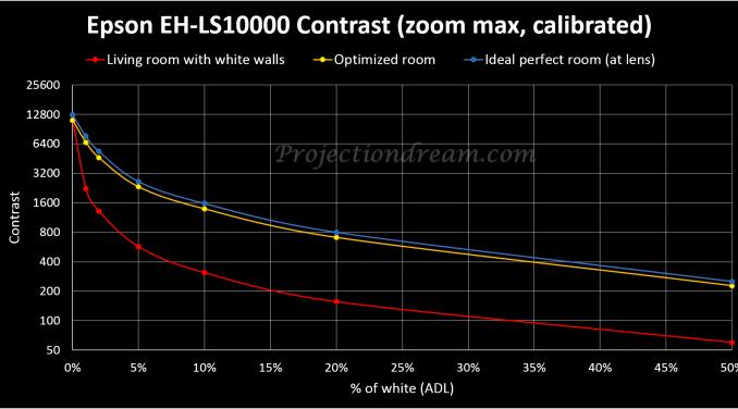 Epson EH-LS10000 contrast curve