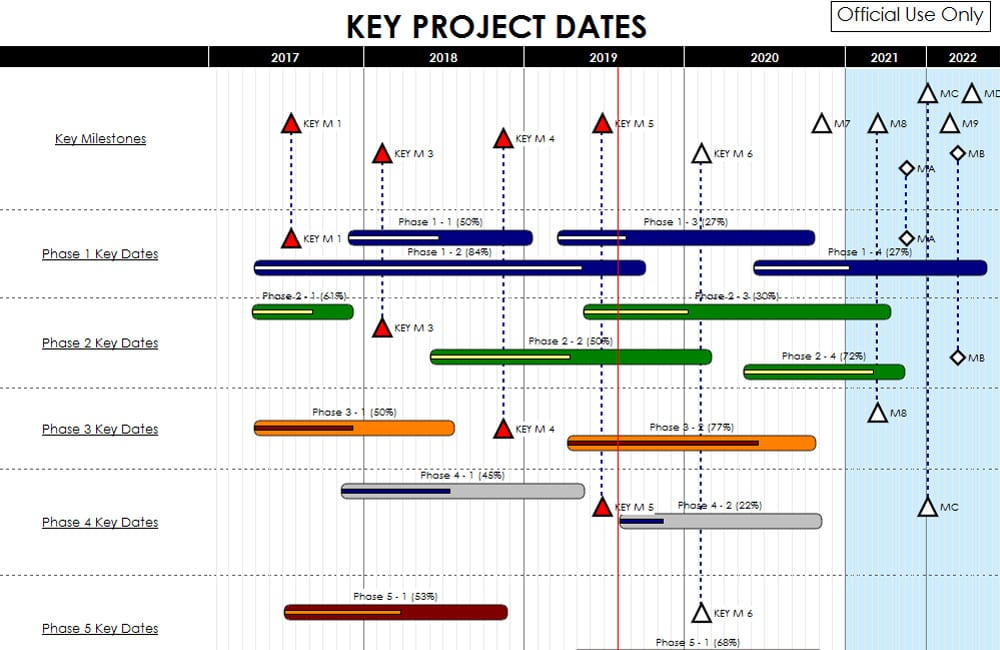 How to Create a Project Management Timeline \u2013 Project Management Degrees