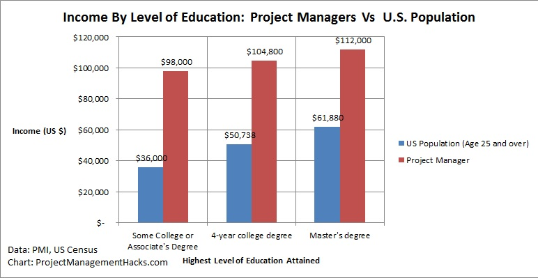 Project Manager Salary 4 Key Insights To Earn $100,000 Per Year