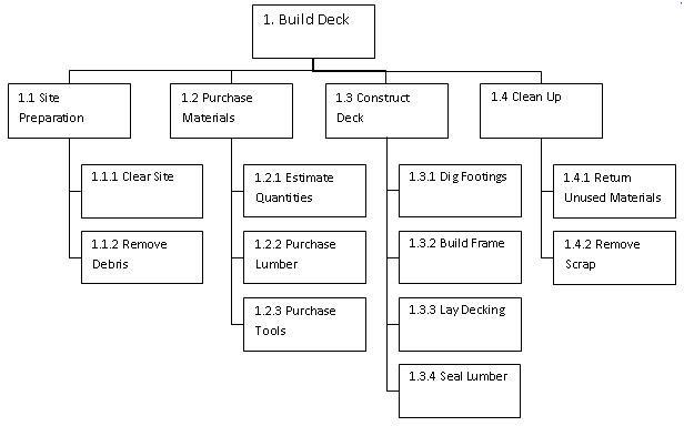 Product versus work breakdown structure Project Manager - work breakdown structure sample