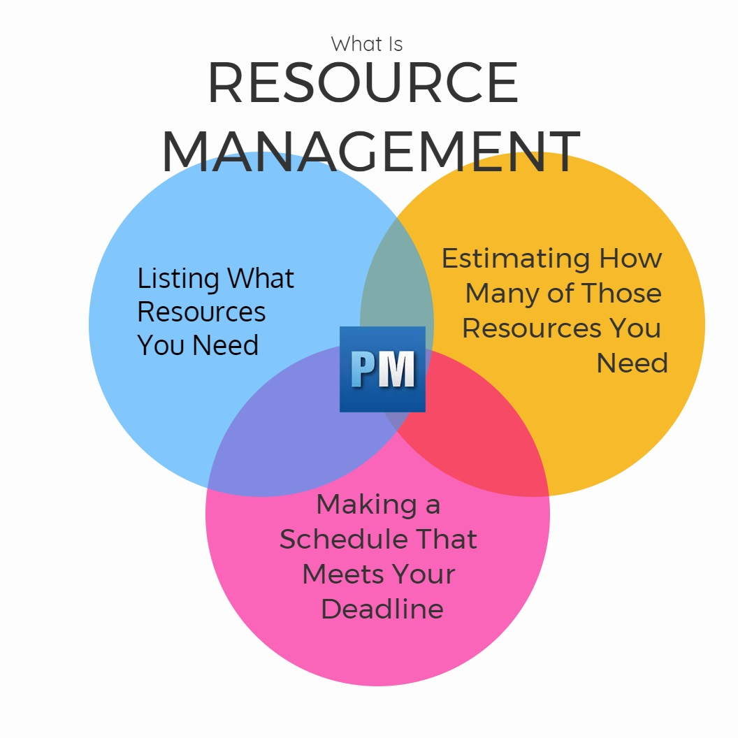 Manage Resource Resource Management A Quick Guide