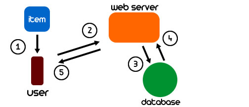 Barcode Reader Application Cycle