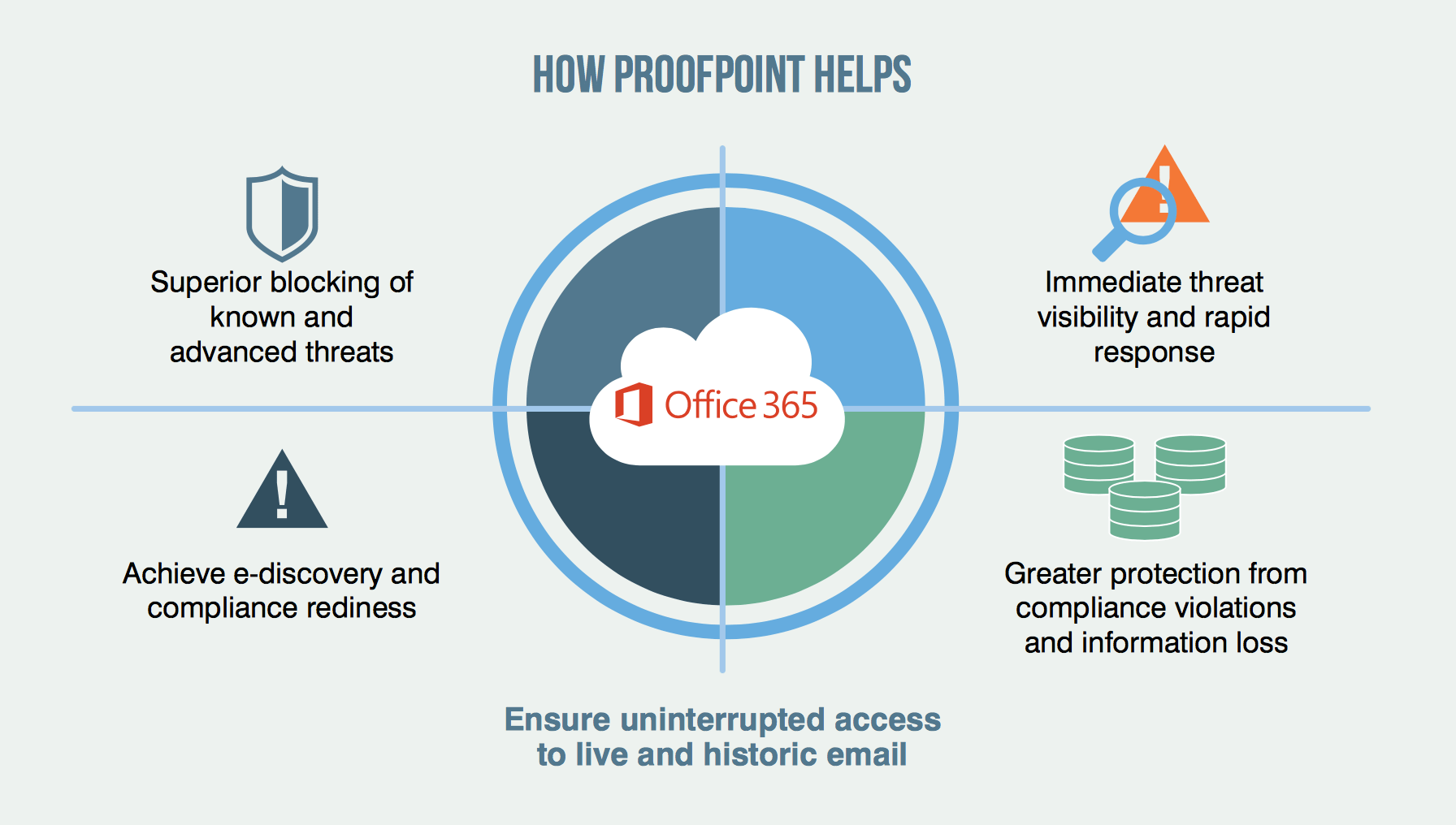 Mircrosoft Office 365 Hidden Costs Of Office 365 Security Proofpoint