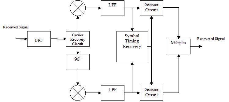 8 Qam Receiver Block Diagram Wiring Diagram