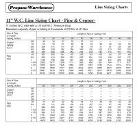 Lp Gas Pipe Size Chart - Propane gas pipe creditexpert ...