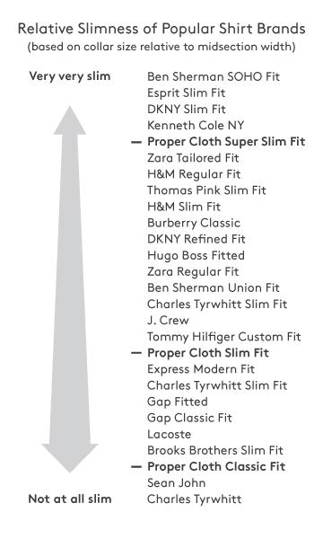 Slim Fit Dress Shirts Proper Cloth Reference