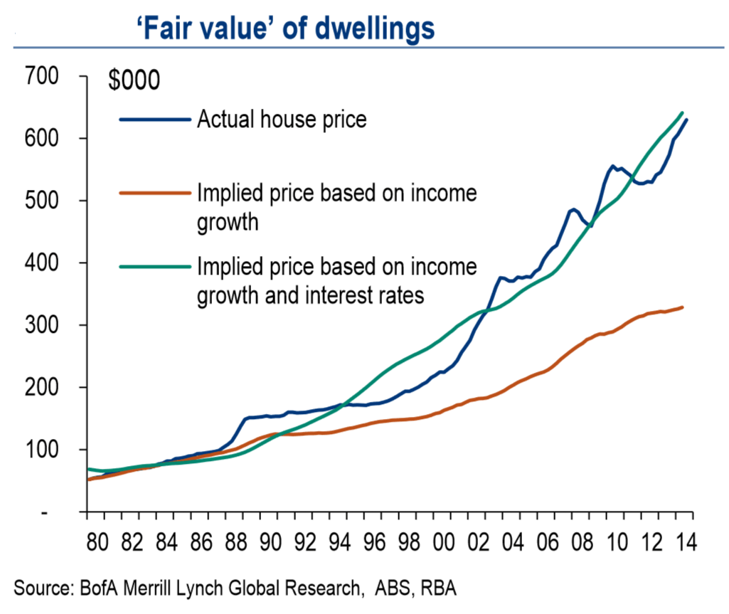 Sold House Prices Australia The Chart That Proves Property Prices Are Undervalued