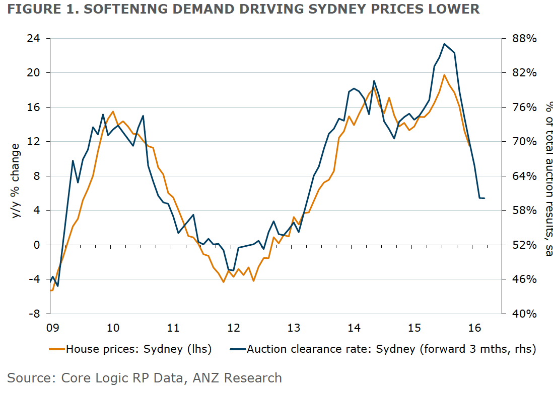 Sold House Prices Australia Australian House Prices Finished 2015 On A Whimper Anz Research