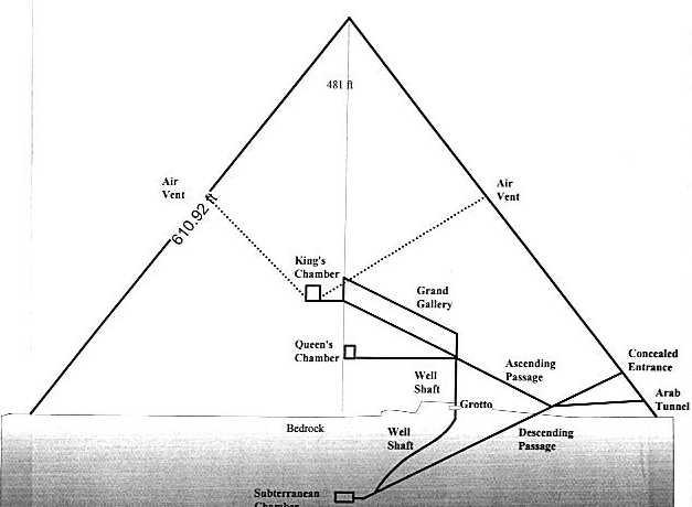 Pro and Con 1132 - diagram of a pyramid