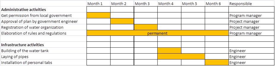 What is a Gantt Chart? - proposalsforNGOs - gantt chart