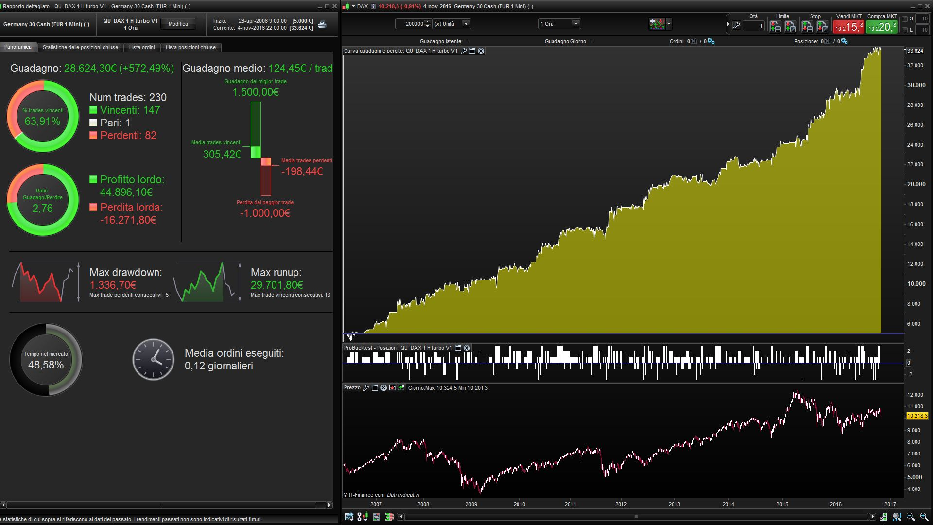 Share Trading Vs Cfd Qu Trading Strategy Dax Indices Cfd Strategies