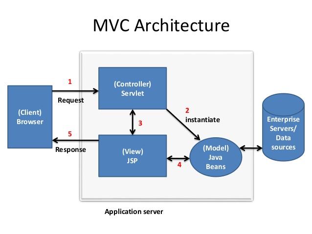 java-servlets-in-application