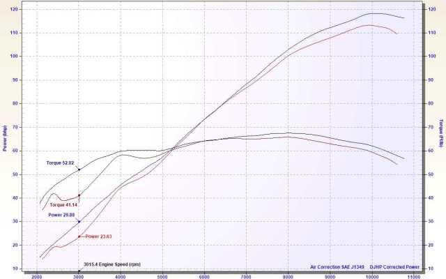 TuneBoy 998 Ducati dyno sheet