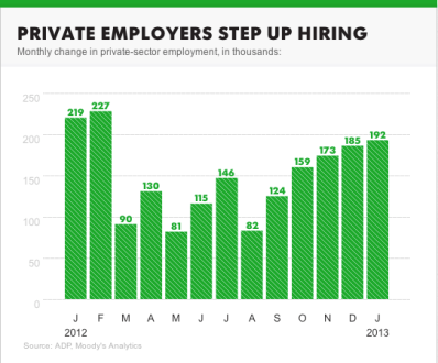 employment numbers, courtesy of USA Today