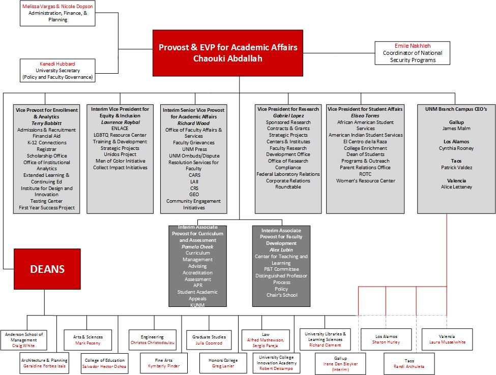 Organizational Chart  Office of the Provost - EVP for Academic