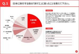 「ココが困るよニッポンで!」フルスピード訪日中国人観光客街頭アンケート調査結果~困ること1位はあの項目…。また爆買いに陰り、その意外な理由とは?~:PR TIMES