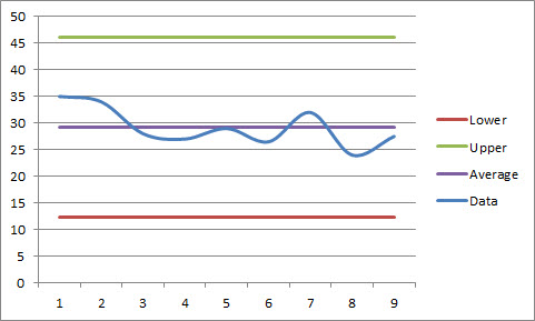 Create an Excel Control Chart to Analyze Data Pryor Learning Solutions