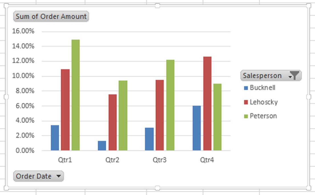 Create an Excel Pivot Chart from Your PivotTable Pryor Learning