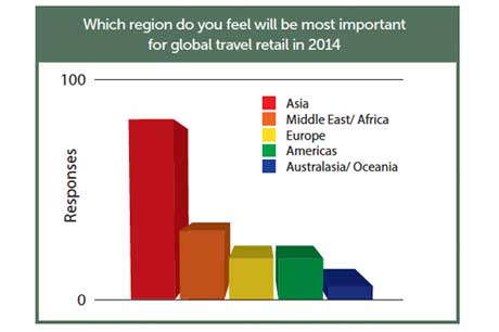 TRBusiness shares exclusive survey statistics Travel Retail Business