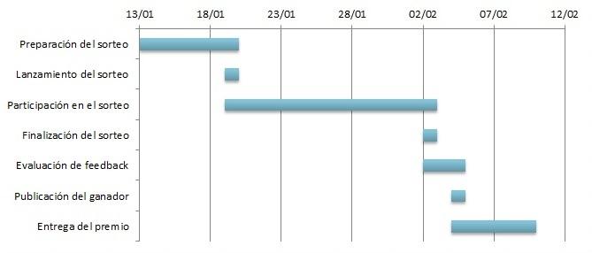 Diagrama de Gantt en Excel \u2013 El rincón de Pedro - diagrama de gantt en excel