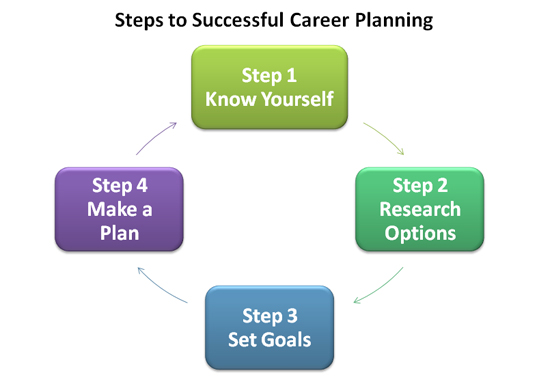 Steps to Successful Career Planning Public Service Commission - planning a career path