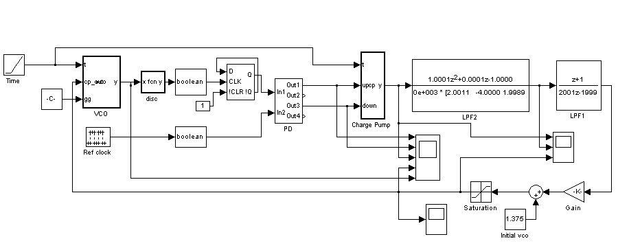 design analysis waveform circuitry