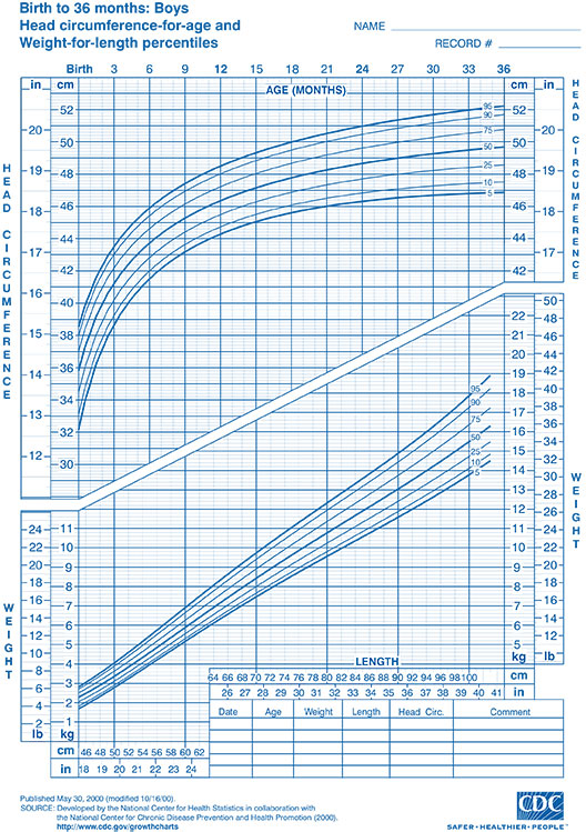 Baby boy growth chart weight