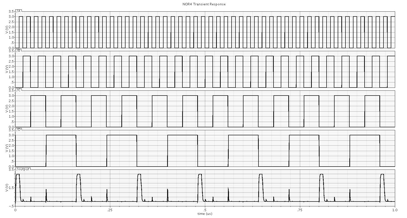 top level block diagram of the full adder