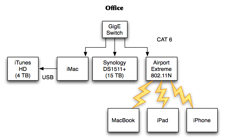 wireless network diagram home entertainment