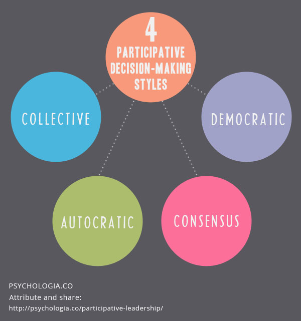 Participative Leadership Theory and Decision-making Style Psychologia