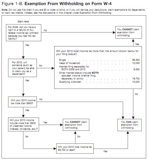 W-4 Form Exemption Chart