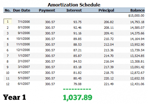 vehicle amortization schedule