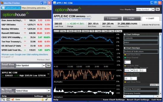 OptionsHouse Charts