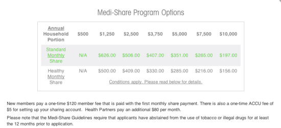 MediShare Costs