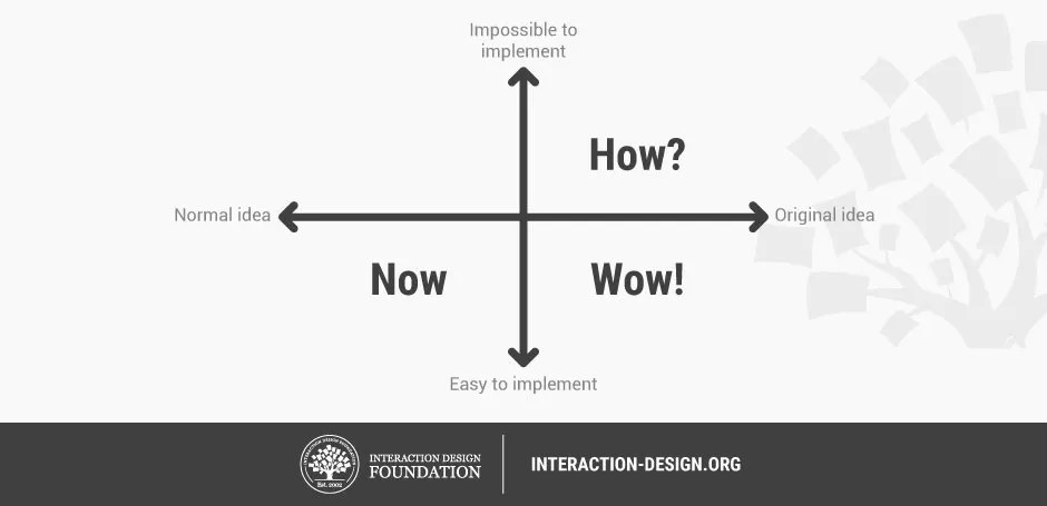 How to Select the Best Idea by the end of an Ideation Session