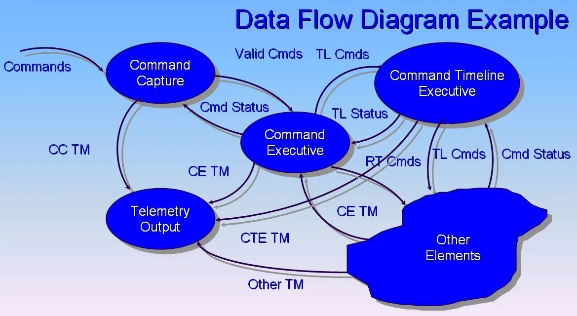 Flow Design Processes - Focusing on the Users\u0027 Needs Interaction