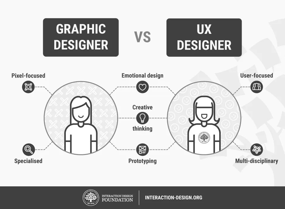 What is User Experience (UX) Design? Interaction Design Foundation