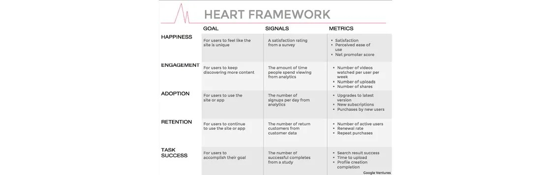 Google\u0027s HEART Framework for Measuring UX Interaction Design