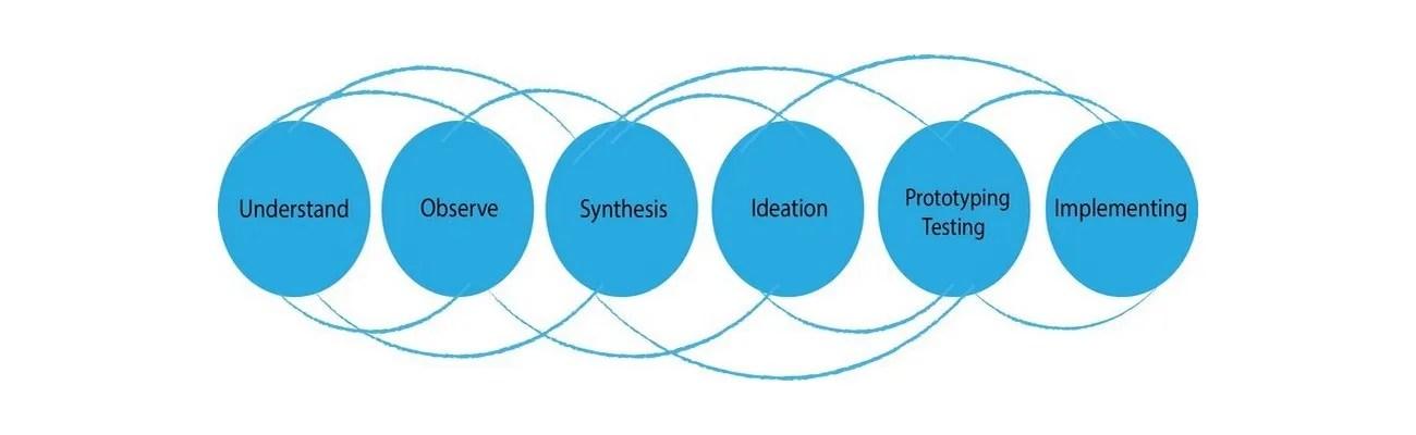 Design Thinking, Essential Problem Solving 101- It\u0027s More Than - essentialdesign