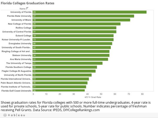 Florida Colleges Graduation Rates
