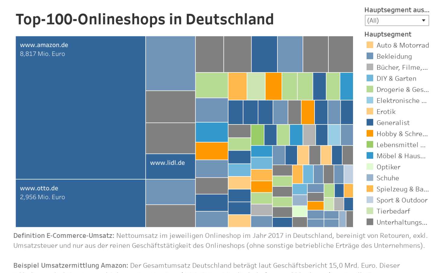 Quelle Online Shop Deutschland Top 100 Onlineshops In Deutschland Ehi Retail Institute
