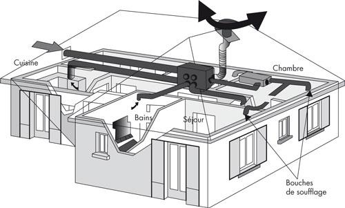 récupération de chaleur  La récupération de chaleur grâce à la - Echangeur Air Air Maison