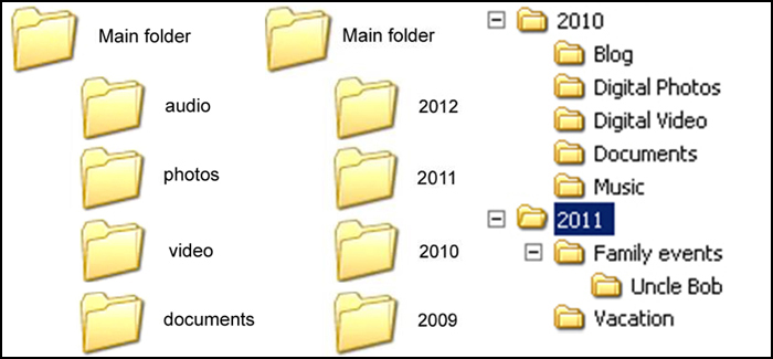 Personal Digital Archiving Organizing Your Stuff » Public Libraries