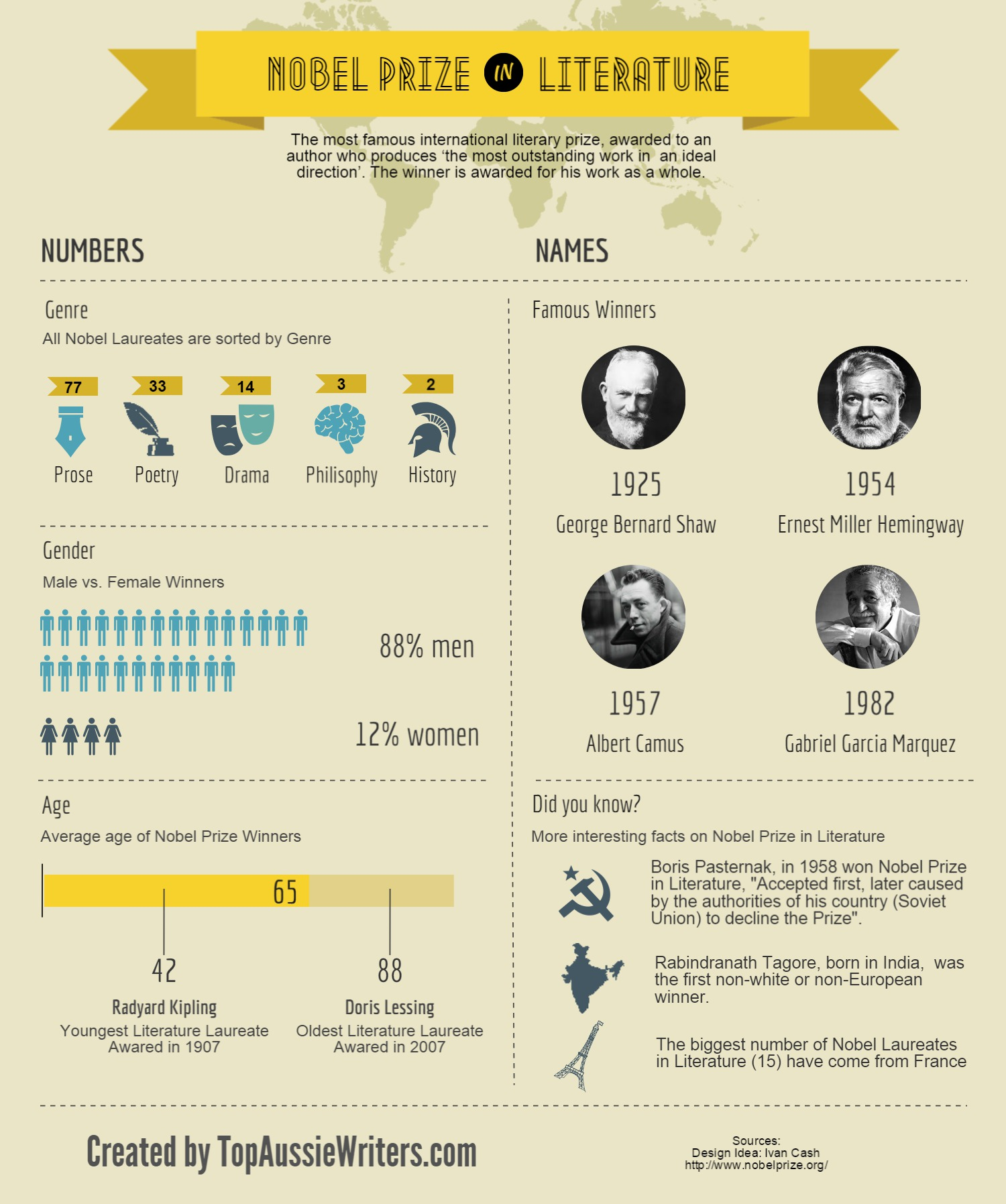 how do you win the nobel prize in literature infographic  how do you win the nobel prize in literature infographic july   writing tips comments